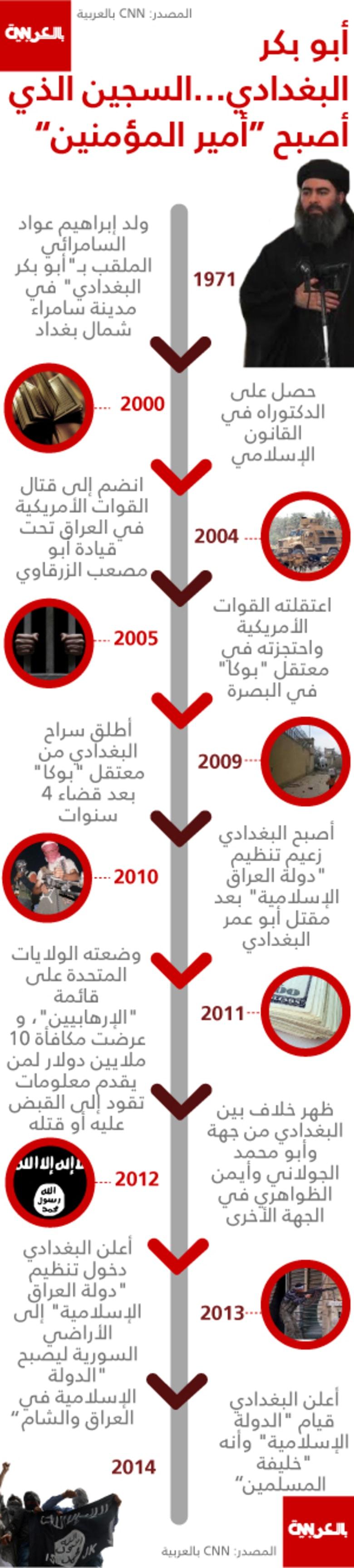 """أبو بكر البغدادي.. السجين الذي أصبح """"أميراً للمؤمنين"""""""