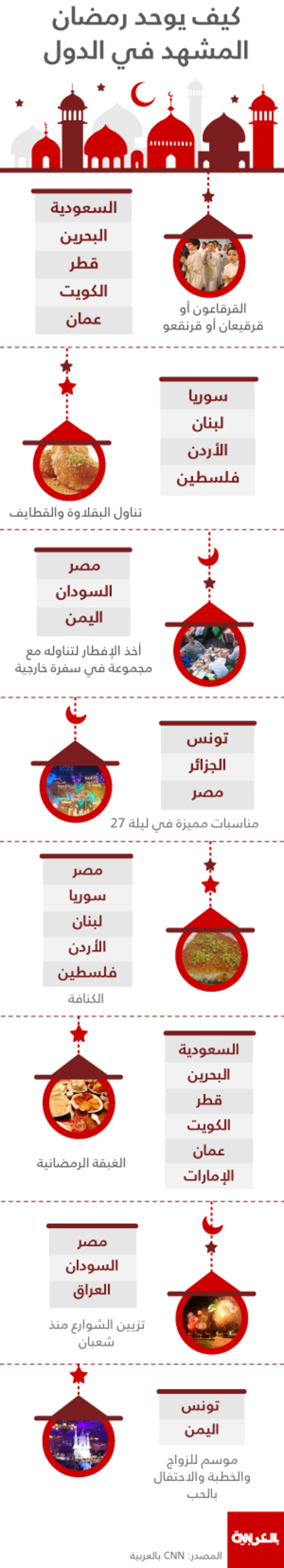 في رمضان.. هل يتشابه العرب من المحيط إلى الخليج؟