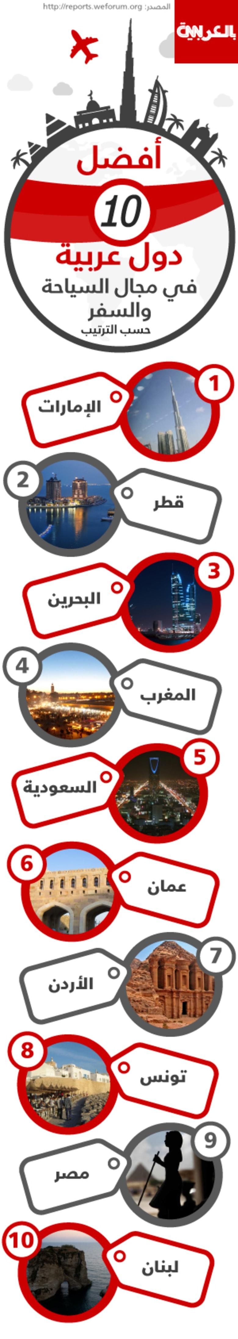 ما هي أفضل البلدان العربية التنافسية في سوق سياحة والسفر؟