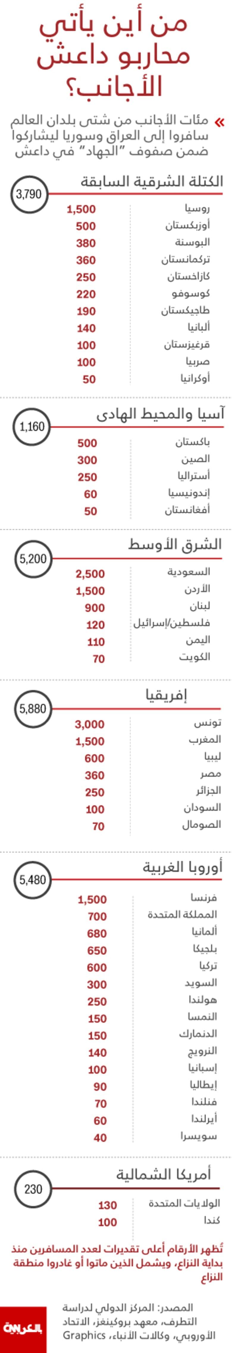 آخر الأرقام.. من أين يأتي مقاتلو تنظيم داعش الأجانب؟