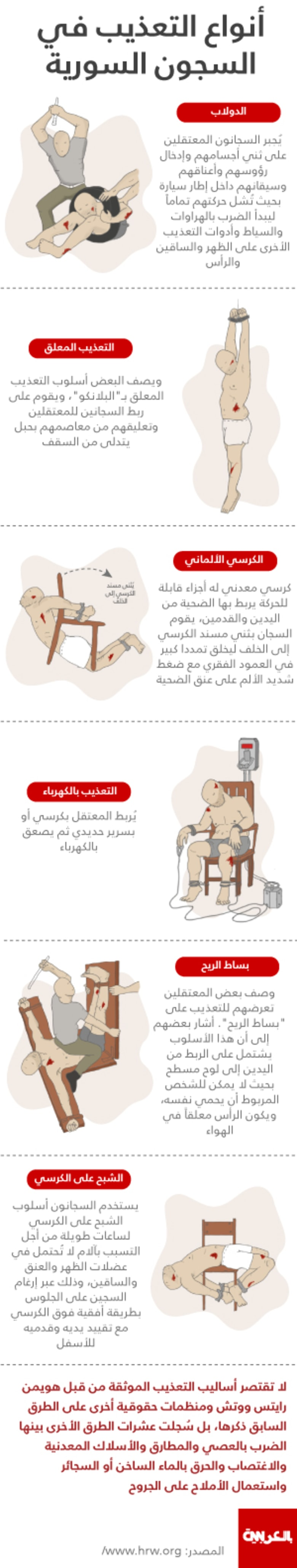 """درّب عليها ضابط نازي: """"الشبح"""" و""""الكرسي الألماني"""" و""""الدولاب"""".. شاهد أقسى أنواع التعذيب بسجون الأسد"""
