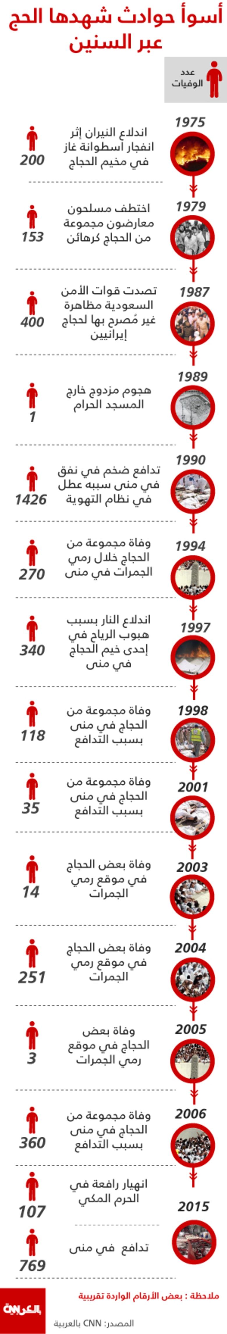 تسلسل زمني.. 15 مأساة في مواسم الحج خلال 40 عاماً