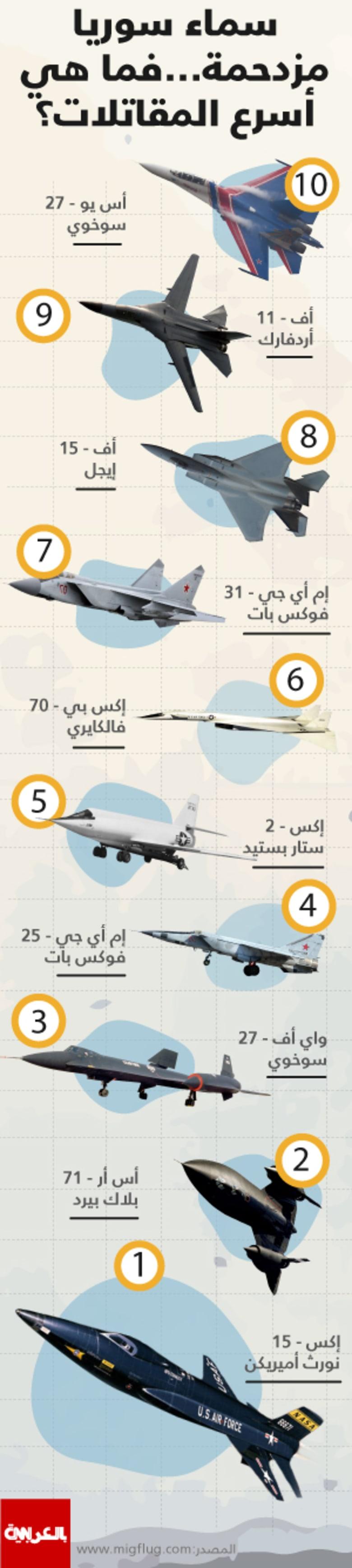 سماء سوريا مزدحمة.. فما هي أسرع المقاتلات في العالم؟