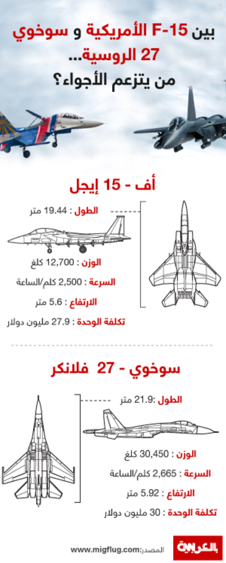 """بظل """"الحرب بالوكالة"""" في سوريا والمنطقة: بين سوخوي 27 الروسية وF-15 الأمريكية.. من يتزعم الأجواء"""