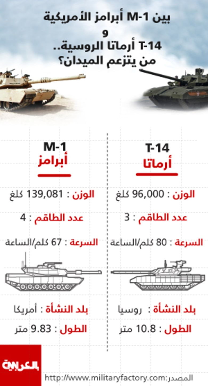 """انفوجرافيك: """"أبرامز"""" الأمريكية بمواجهة """"أرماتا"""" T-14 الروسية.. من يتزعم الميدان؟"""
