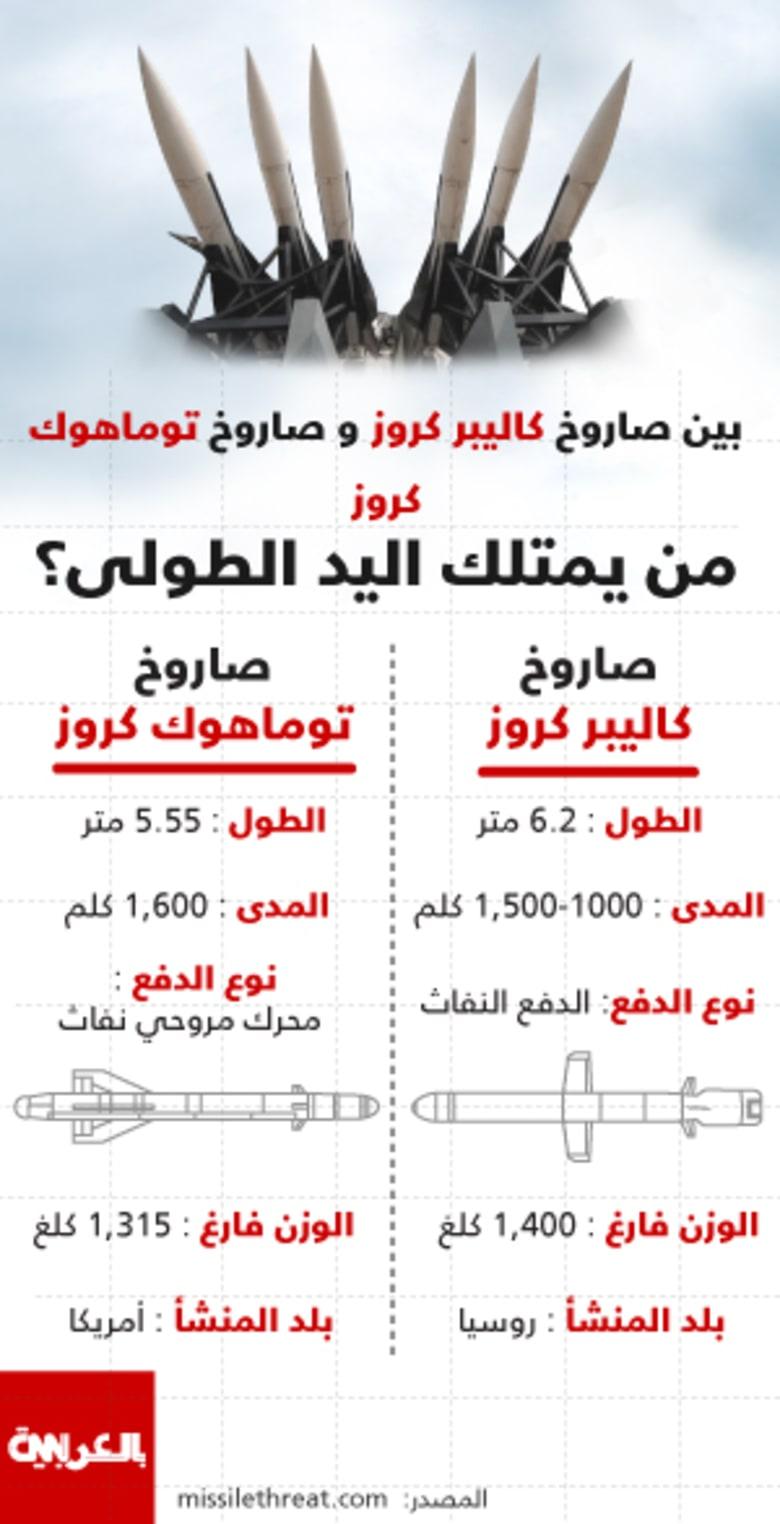 انفوجرافيك: عرض عضلات صاروخية فوق سوريا.. لمن اليد الطولى بين كاليبر الروسي وتوماهوك الأمريكي؟