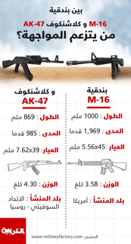انفوجرافيك: الكلاشنكوف الروسي بمواجهة مع M-16 الأمريكي.. من يتزعم المواجهة؟