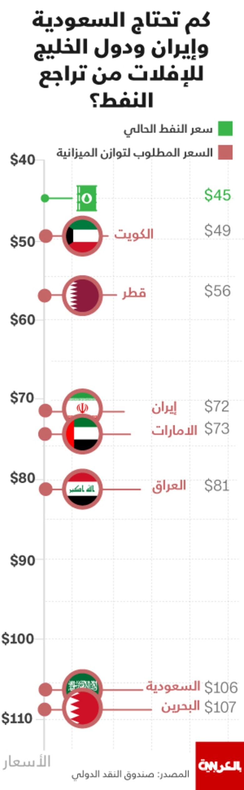 إنفوجرافيك : كم تحتاج السعودية وإيران ودول الخليج للإفلات من تراجع النفط؟