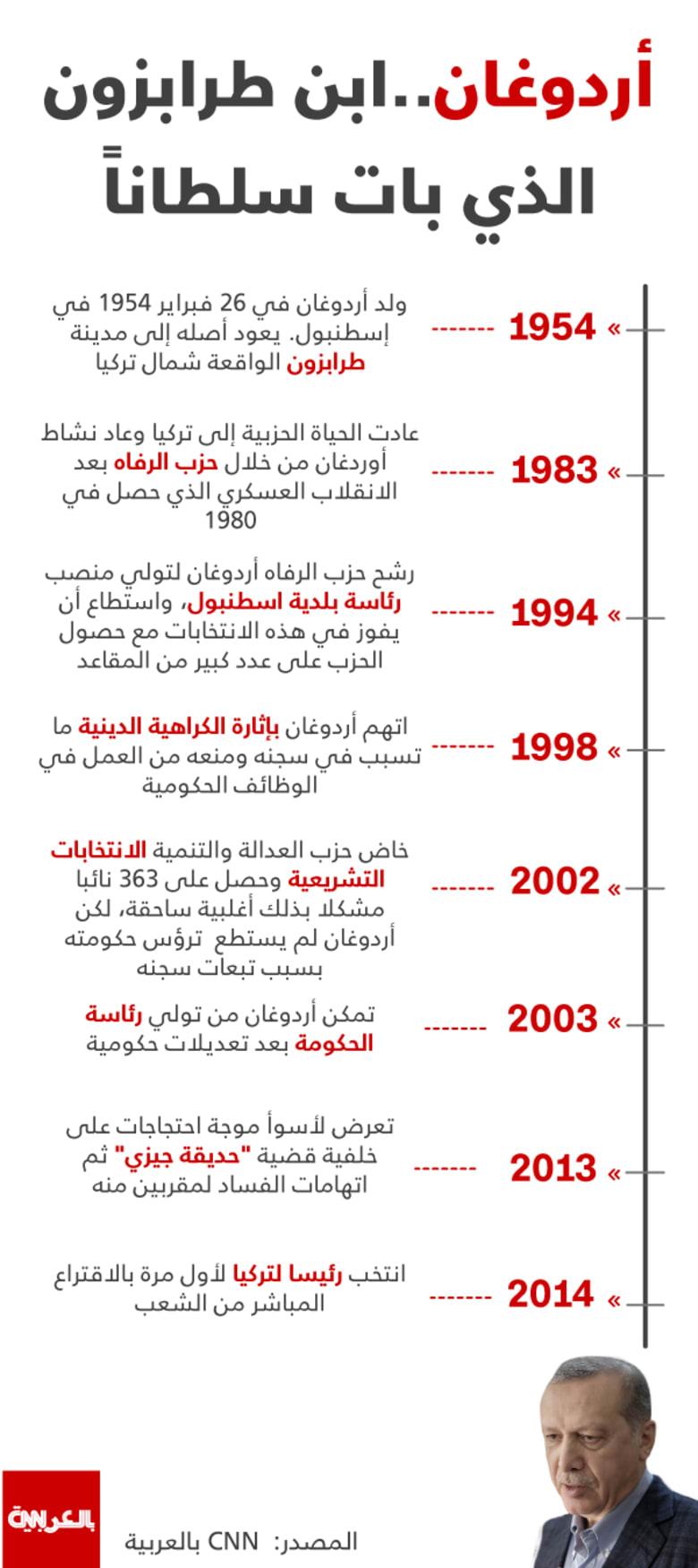 انفوجرافيك: أبرز محطات حياة أردوغان.. ابن طرابزون الذي بات سلطانا