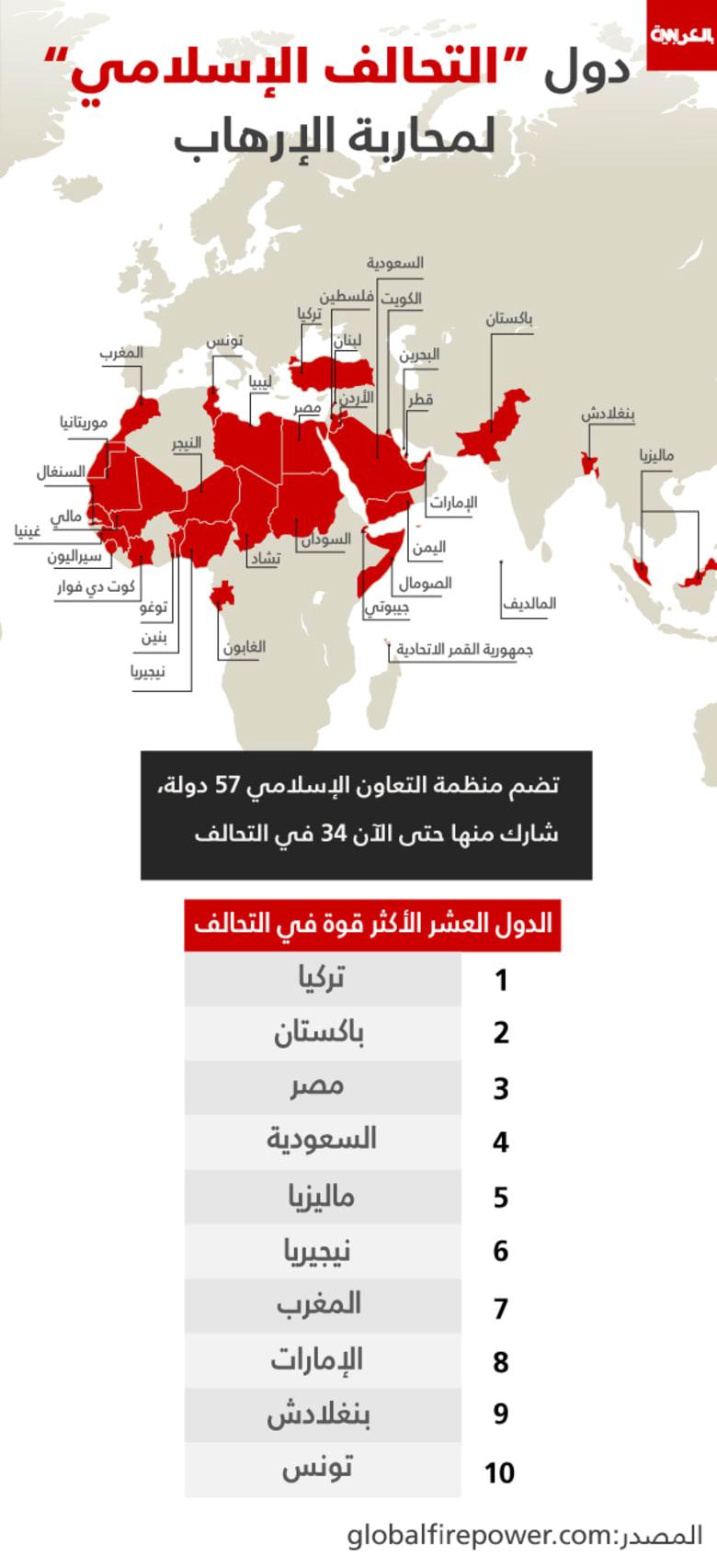 على الخريطة: بينها تركيا ومصر وباكستان والسعودية.. ما هي أقوى عشر دول بالتحالف العسكري الإسلامي؟