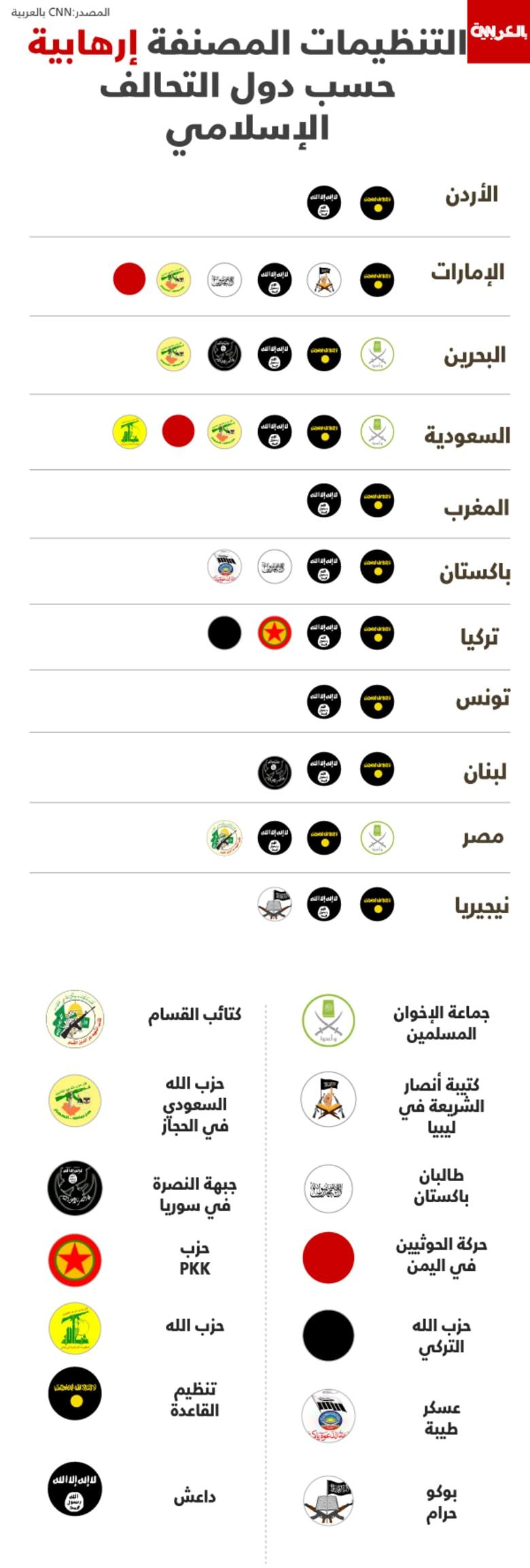 """انفوجرافيك.. من هم """"الإرهابيون"""" بالنسبة للحلف الإسلامي؟.. الاتفاق على داعش والقاعدة واختلاف على حزب الله والإخوان"""