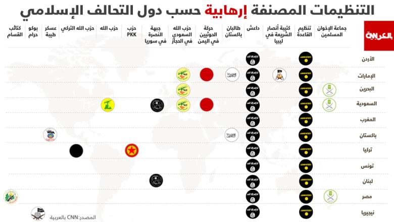 إبراهيم عوض يكتب عن وجود مصر في التحالف الإسلامي لمحاربة الإرهاب