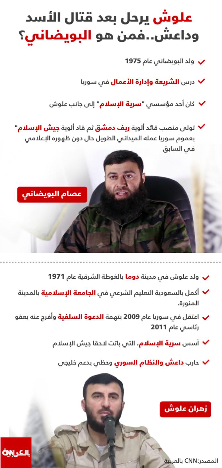 """بويضاني القائد الجديد لـ""""جيش الإسلام"""" بسوريا بعد مقتل علوش: سنبقى أسودا في النزال"""