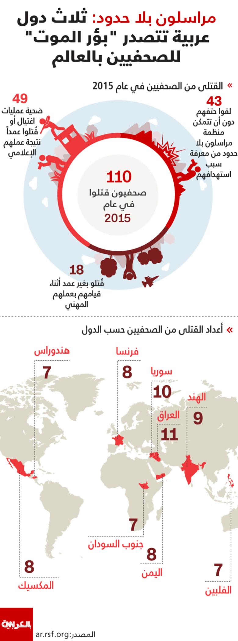 """مراسلون بلا حدود: ثلاث دول عربية تتصدر """"بؤر الموت"""" للصحفيين بالعالم"""