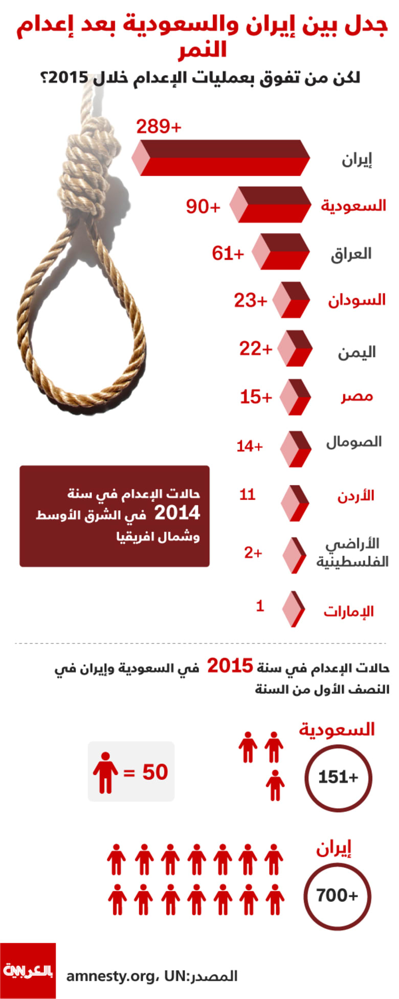 انفوجرافيك: جدل بين إيران والسعودية بعد إعدام النمر.. لكن من تفوق بعمليات الإعدام خلال 2015؟