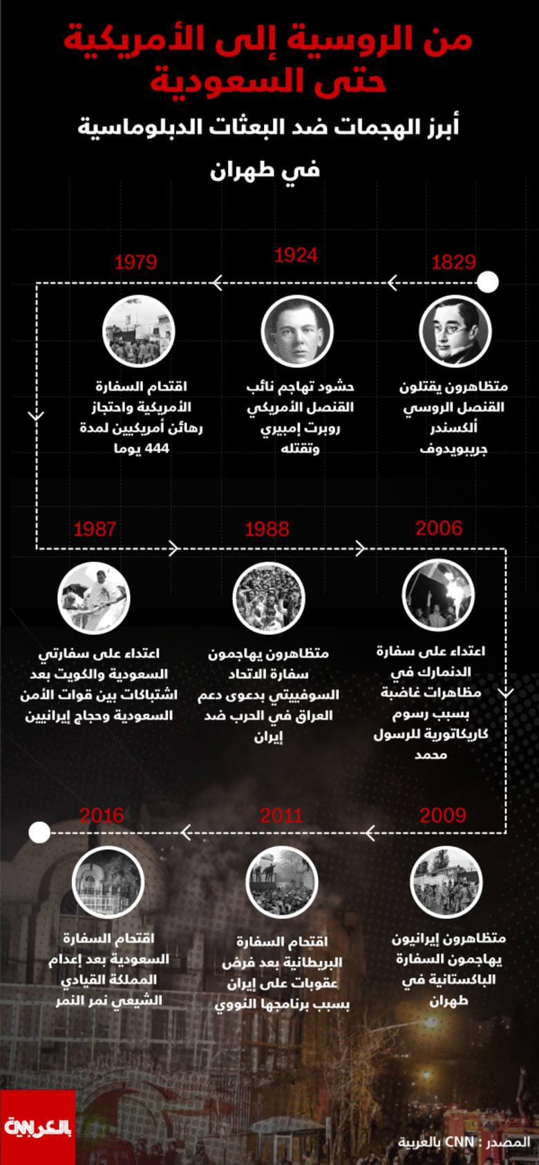 انفوجرافيك: من الروسية إلى الأمريكية حتى السعودية.. تاريخ الاعتداء على البعثات الدبلوماسية في طهران