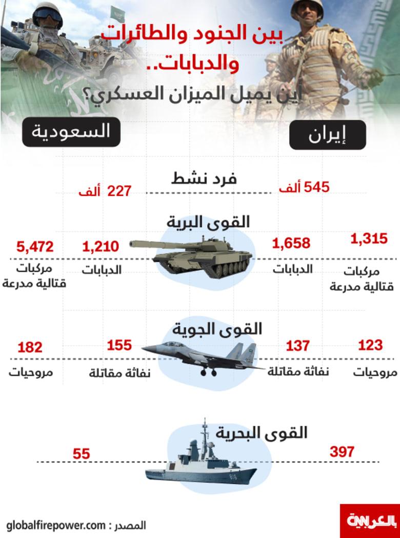 التوتر بين السعودية وإيران.. المحلل العسكري بـCNN: ننظر إلى معركة دبلوماسية كبيرة وأسوأ سيناريو هو مواجهة عسكرية بالخليج