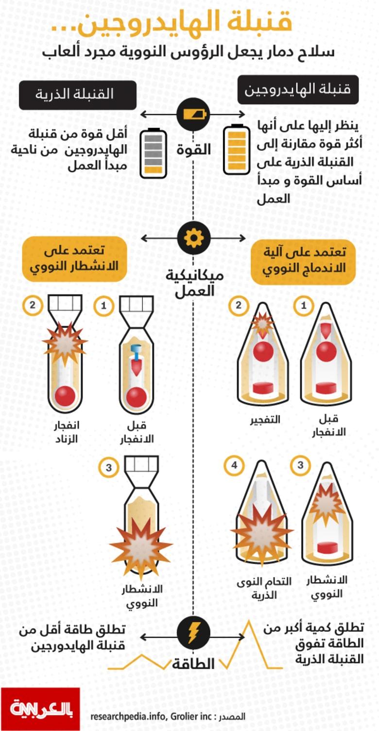 بين القنبلة الهيدروجينية والذرية.. أيهما أقوى وأكثر دمارا؟