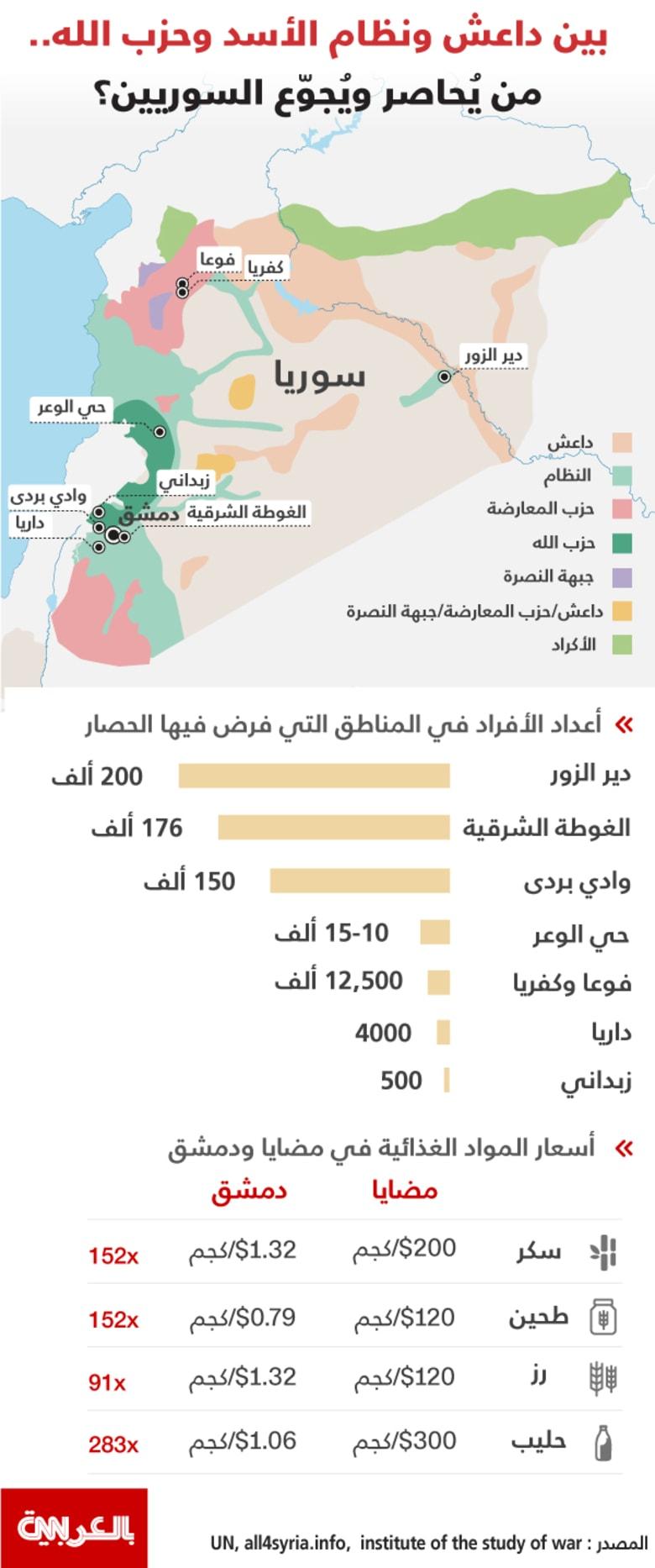انفوجرافيك.. مناطق الحصار التي تفرضها أطراف الصراع بسوريا