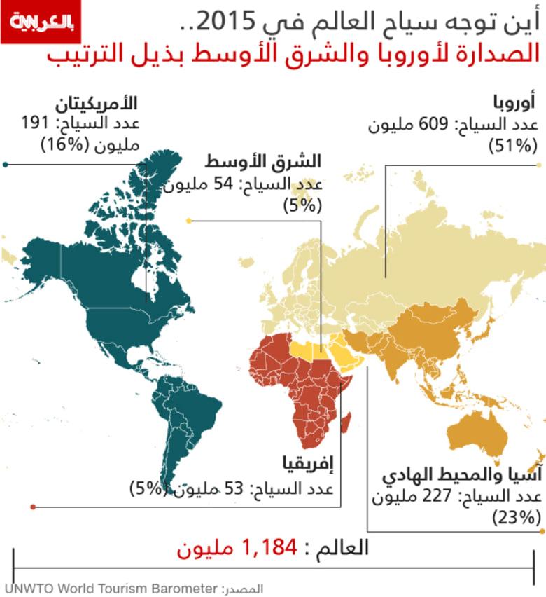 1.2 مليار سائح عالمي في العام 2015..أوروبا تتصدر قائمة البلدان الأكثر استقبالاً للسياح والشرق الأوسط بذيل الترتيب