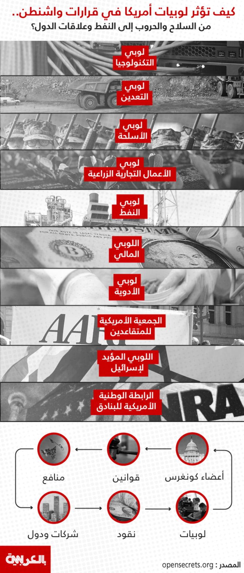 انفوجرافيك: كيف تؤثر لوبيات أمريكا في قرارات واشنطن.. من السلاح والحروب إلى النفط وعلاقات الدول؟