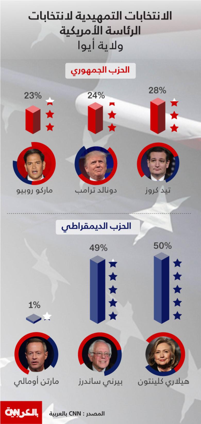 انفوجرافيك: تعرف على أبرز الفائزين والخاسرين في الانتخابات الأمريكية التمهيدية