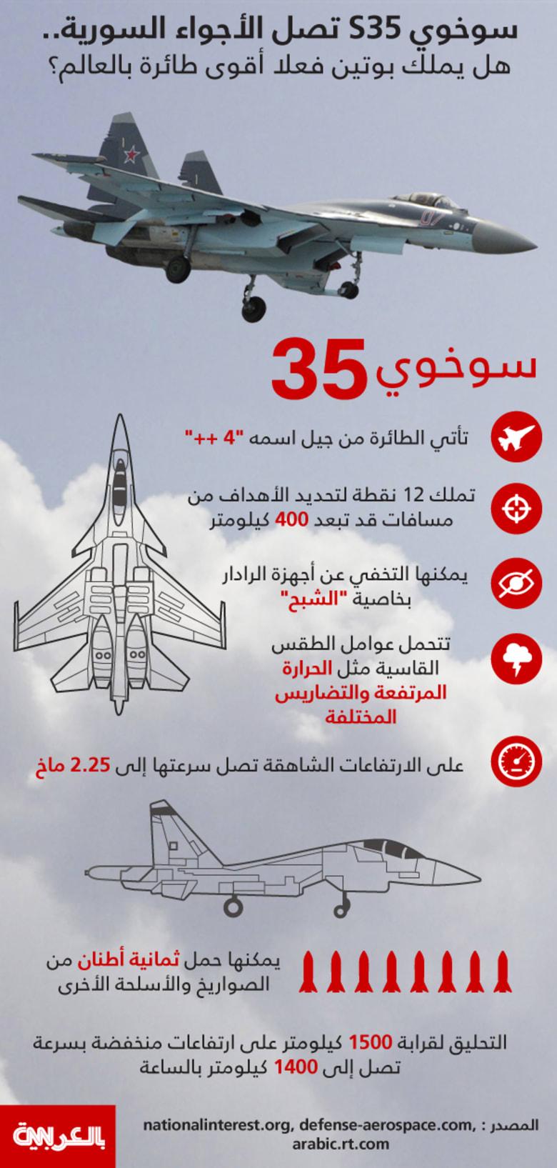 انفوجرافيك.. بعد إعلان وصولها إلى سوريا.. هذه طائرة سوخوي S35 الروسية