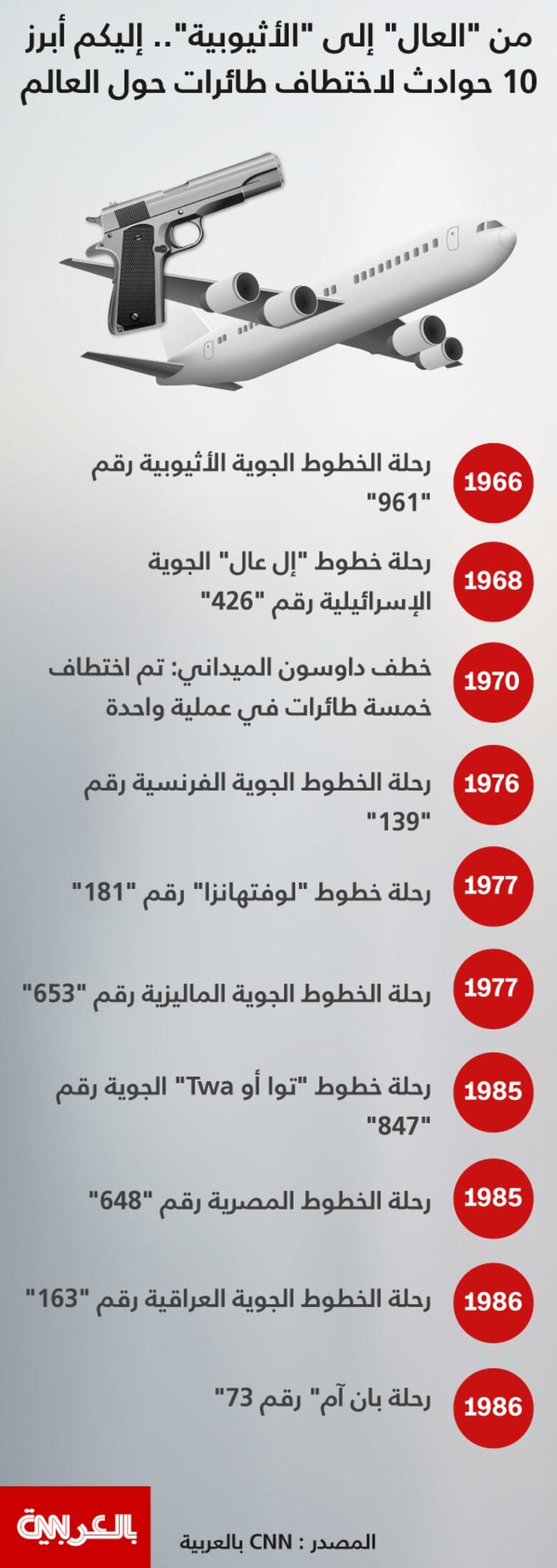 بالإنفوجرافيك: أشهر 10 حوادث اختطاف طائرات احتلت عناوين الصحف عبر التاريخ