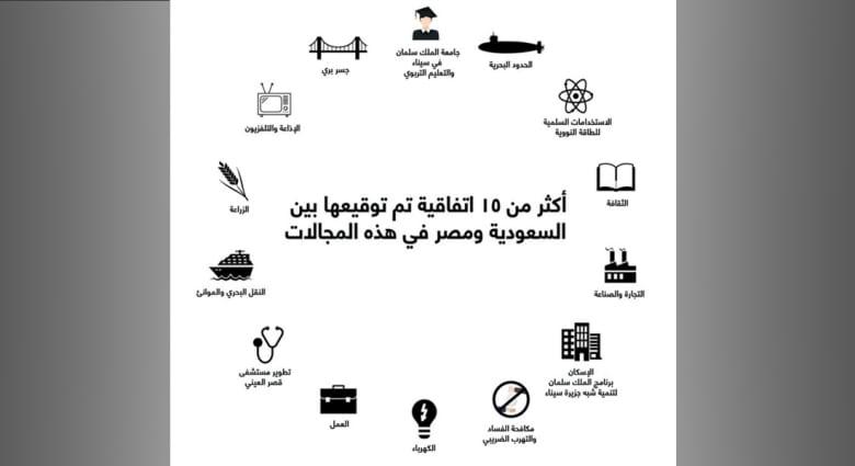 القطاعات التي تندرج تحتها الاتفاقيات الموقعة بين السعودية ومصر