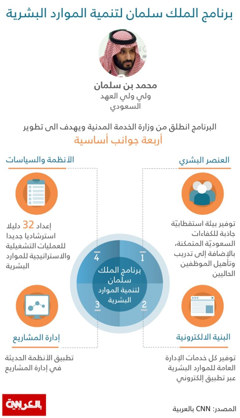 الكشف عن خارطة طريق سعودية لتطوير موظفيها