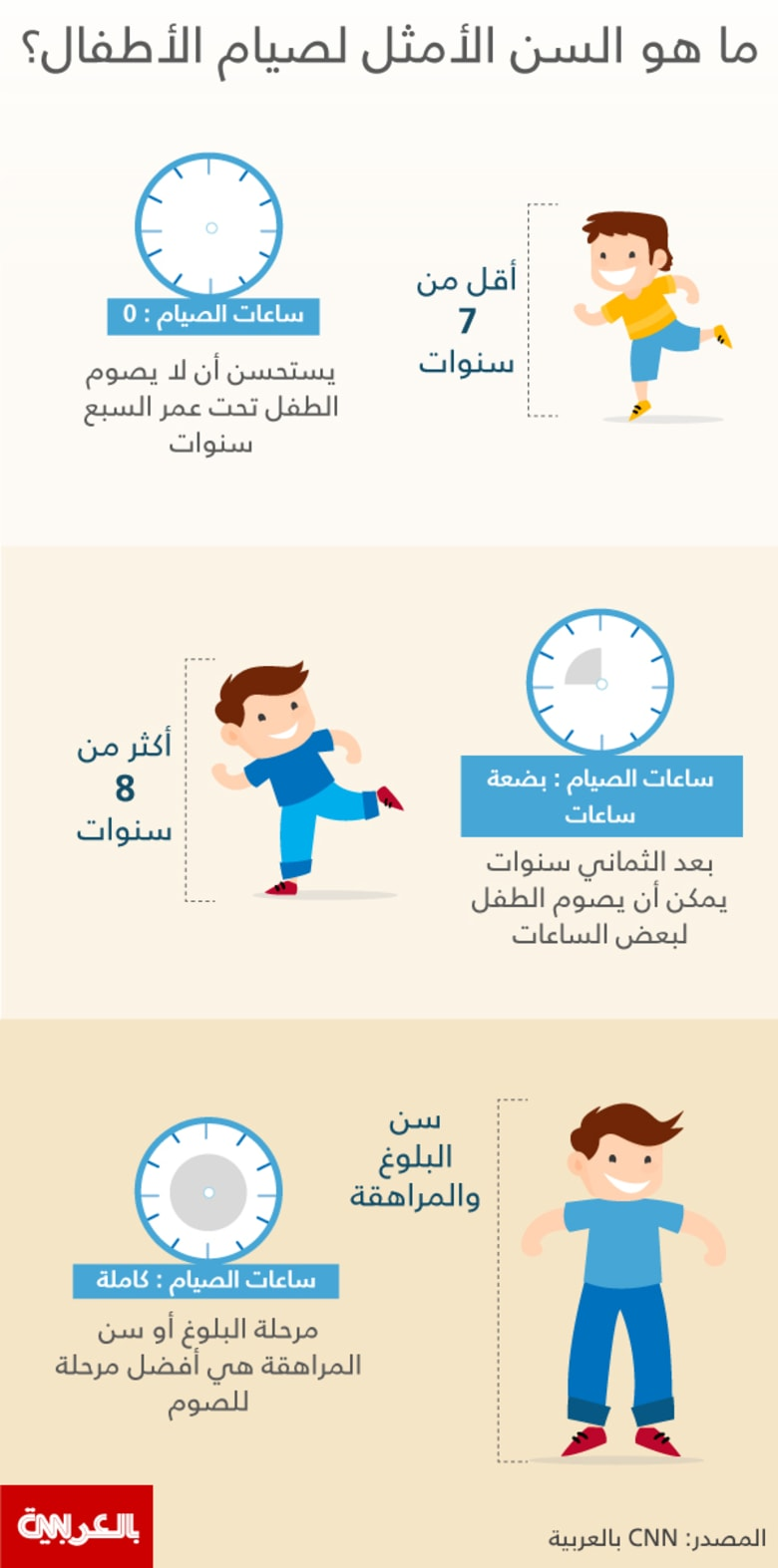 ما هو السن الأمثل لصيام الأطفال Cnn Arabic