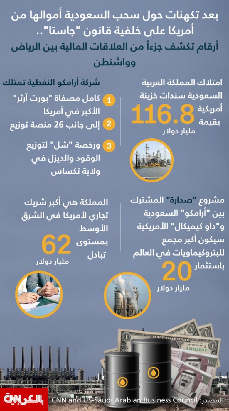 """انفوجرافيك: بعد تكهنات حول سحب السعودية أموالها من أمريكا على خلفية قانون """"جاستا""""..  أرقام تكشف جزءاً من العلاقات المالية بين الرياض وواشنطن"""