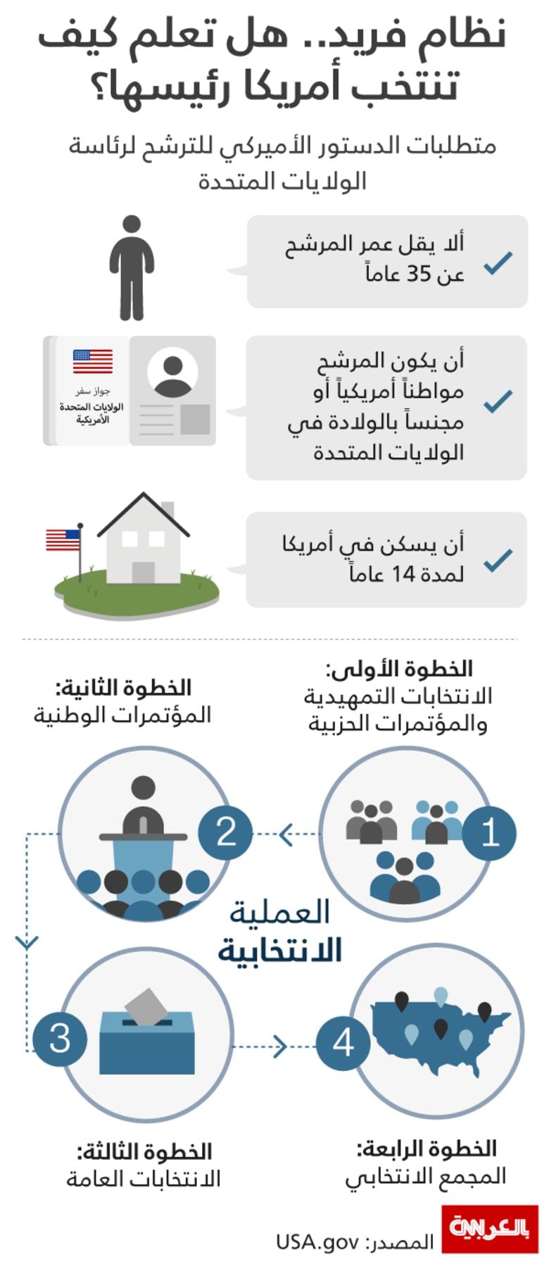 انفوجرافيك: نظام فريد.. هل تعلم كيف تنتخب أمريكا رئيسها؟