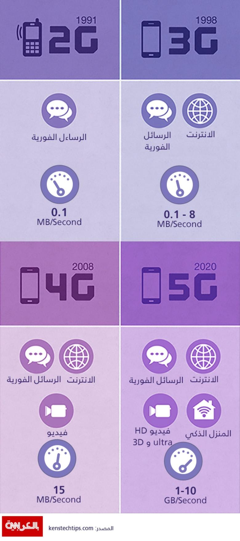 ما هو الفرق بين أجيال شبكات الاتصال؟ وما الذي سيميز شبكة 5G؟