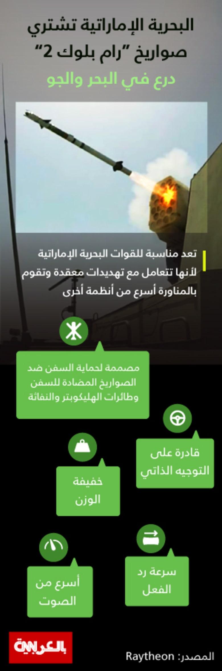 """الإمارات تشتري صواريخ """"رام بلوك 2"""".. ما هي مميزاتها؟"""