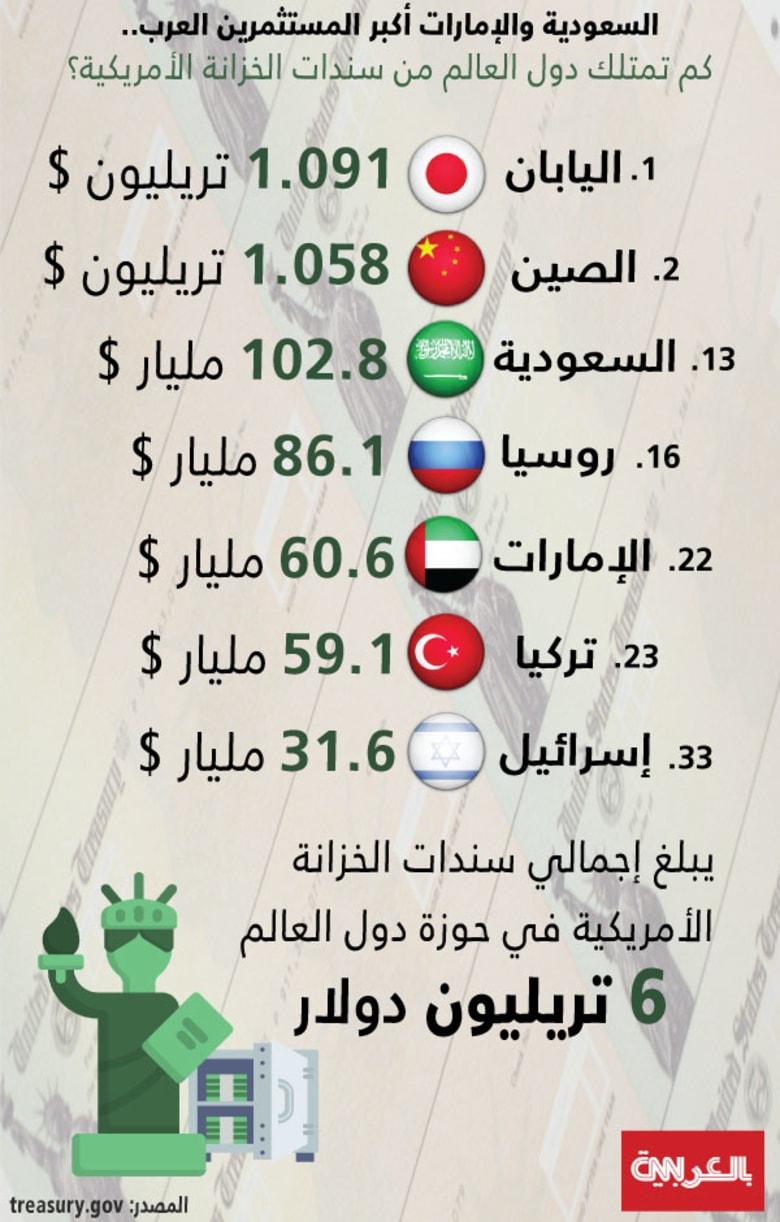 مليارات الدولارات.. السعودية ترفع حيازتها من سندات الخزينة الأمريكية والإمارات تخفضها