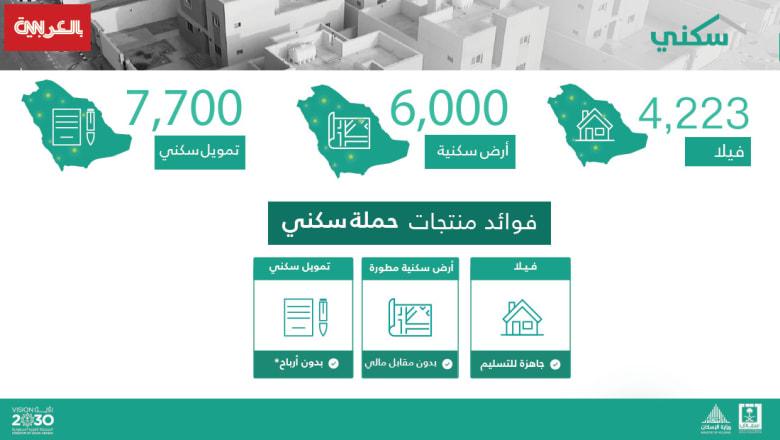 """وزارة الإسكان السعودية تطلق الدفعة الثانية من برنامج """"سكني"""" بعدد 17923 منتج"""