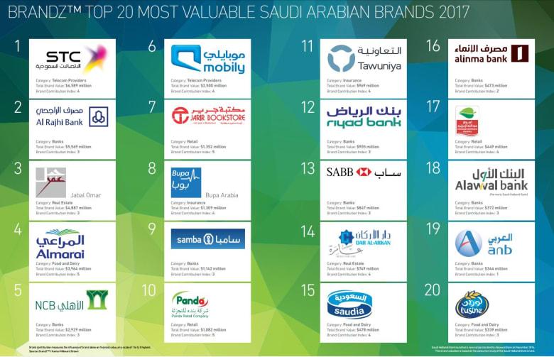 ما هي أقوى 20 علامة تجارية سعودية وكم تبلغ قيمتها؟