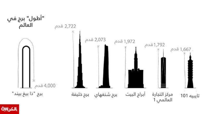 """بطول 4 آلاف قدم.. هذا البرج المنحني سيكون """"الأطول"""" بالعالم"""