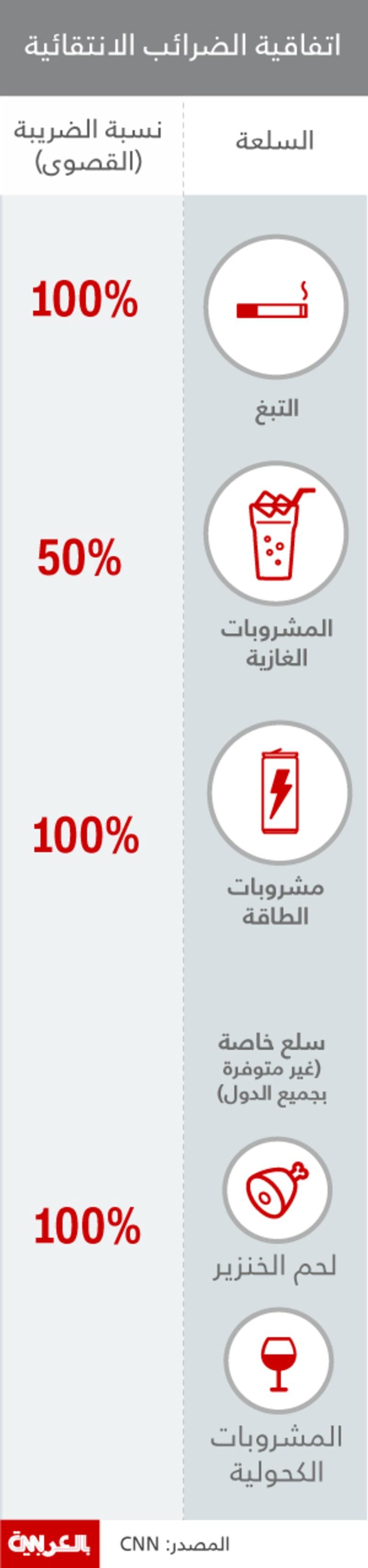 بالانفوجرافيك: كيف ستصبح أسعار الدخان والمشروبات الغازية بالسعودية بعد الضريبة؟