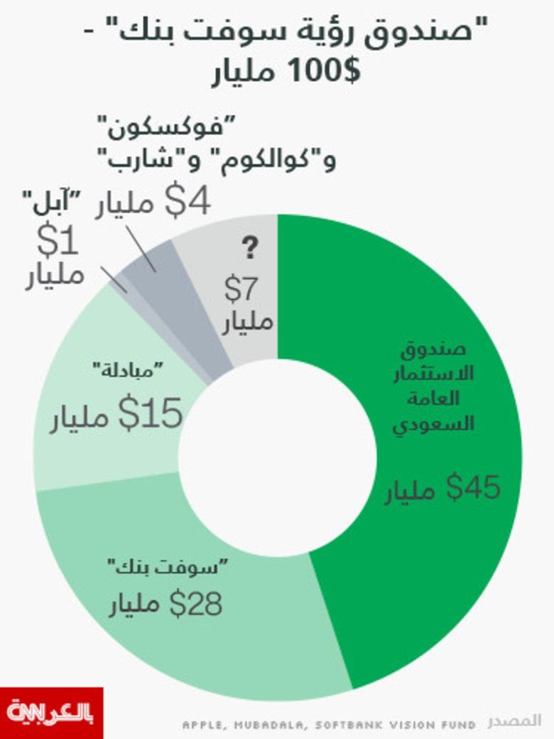 """صندوق الدعم السعودي مع """"سوفت بنك"""" يقترب من تحقيق هدف المائة مليار دولار"""