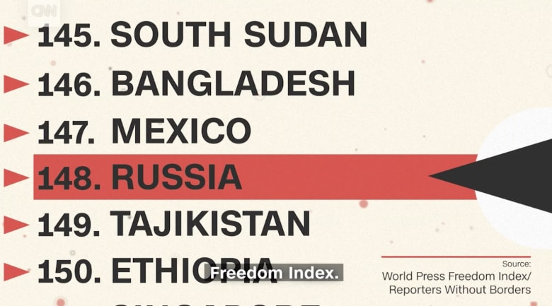 في روسيا.. الإعلام قد يؤدي إلى الإعدام!