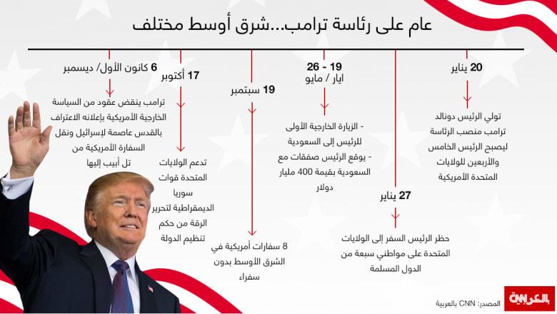 عام ترامب الأول في الشرق الأوسط.. بدأ بالحظر وانتهى بالقدس