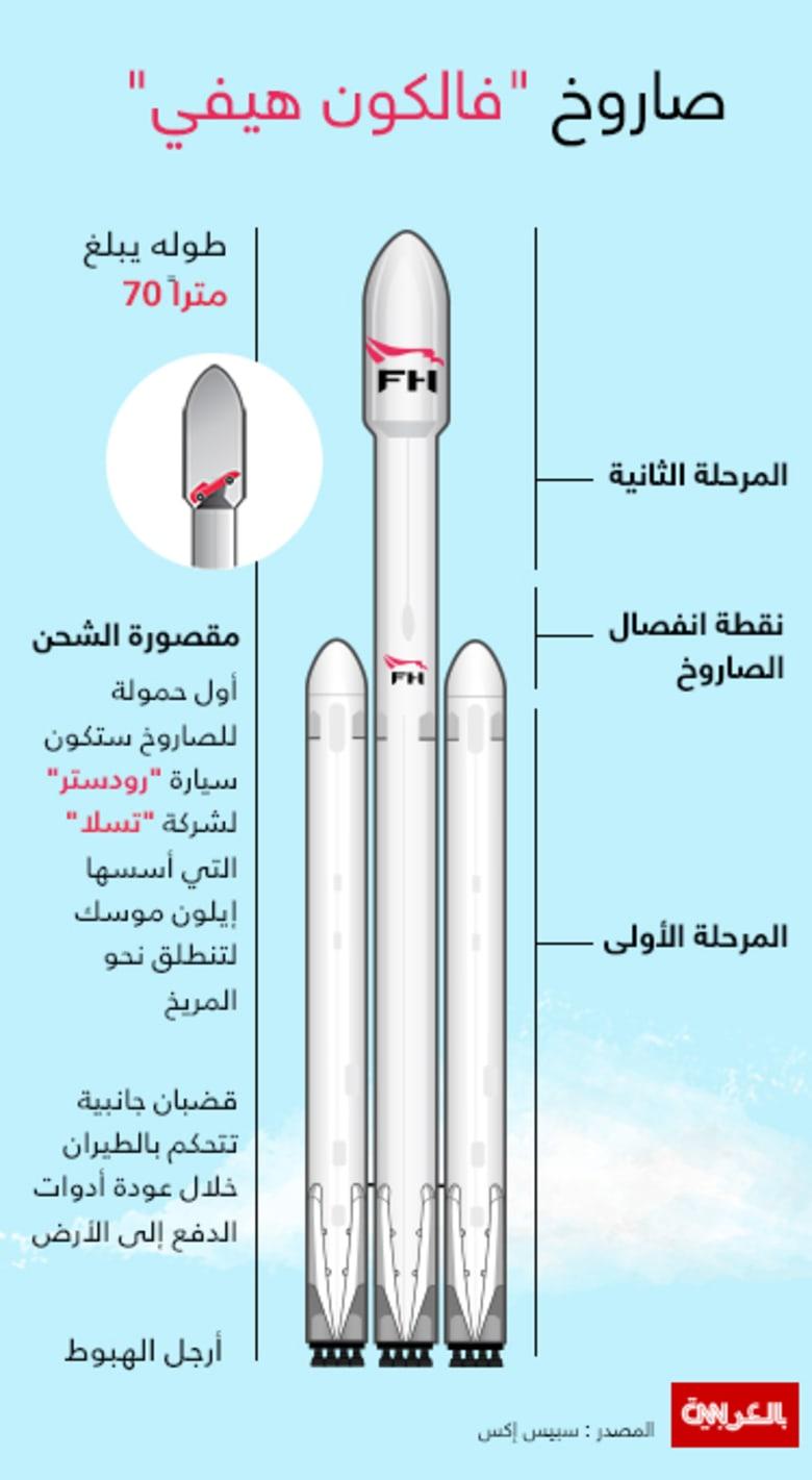 """أخيراً.. """"سبيس إكس"""" تحدد موعداً لإطلاق صاروخ """"فالكون هيفي"""".. الأقوى في العالم"""