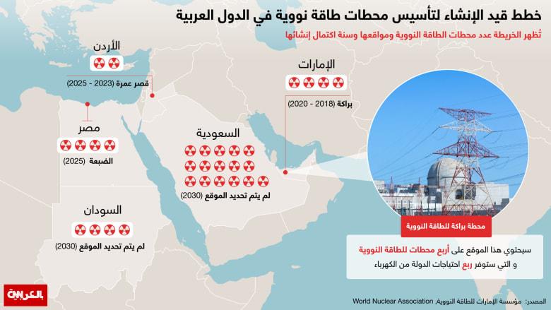 انفوجرافيك... خريطة لأبرز محطات الطاقة النووية في الدول العربية