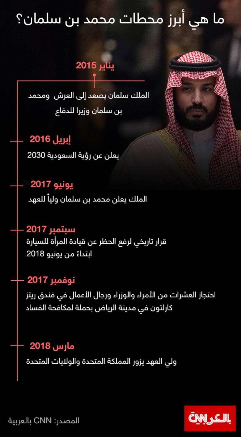 بالتواريخ من وزارة الدفاع إلى ولاية العهد.. أبرز محطات محمد بن سلمان