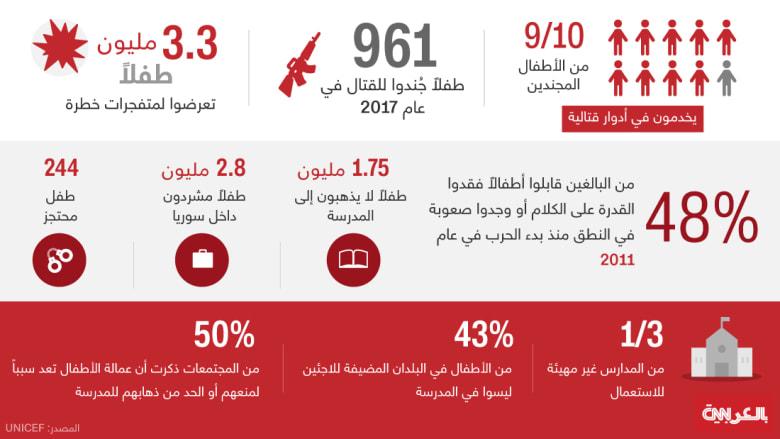 انفوجرافيك.. 2017 أكثر الأعوام دموية لأطفال سوريا