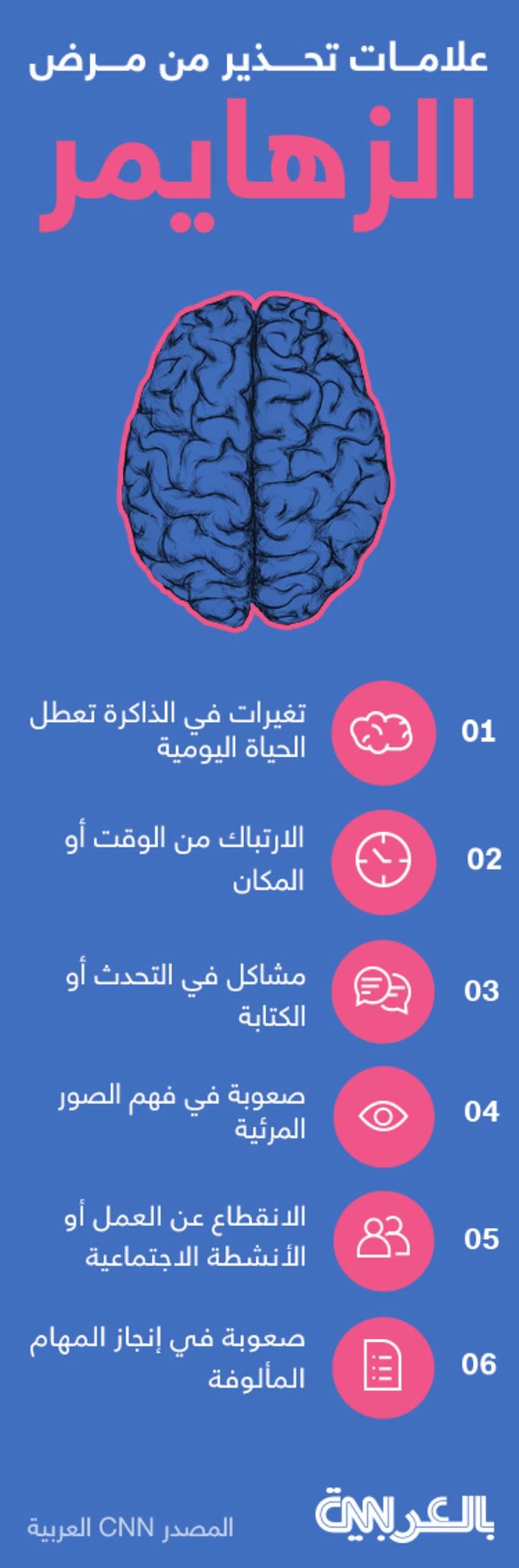 احذر هذه العلامات لتجنب الإصابة بمرض الزهايمر