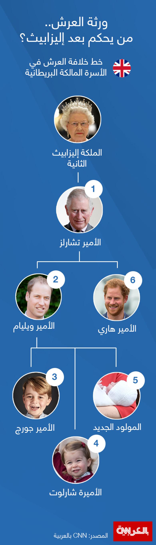 انفوغرافيك.. من هم ورثة العرش البريطاني بعد الملكة اليزابيث؟