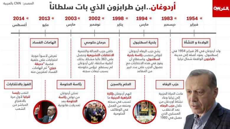 تاريخ أردوغان بالسلطة